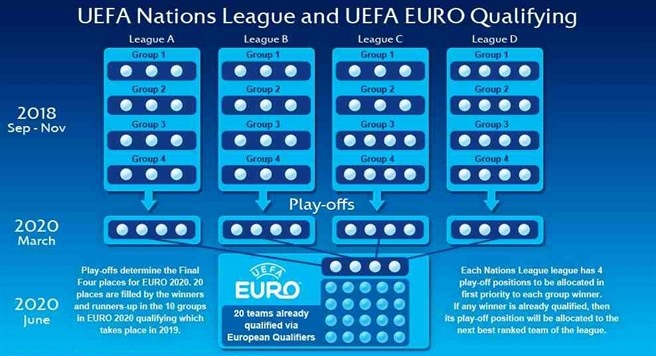 2018 19 Uefa Nations League All The Fixtures Groups And Qualification