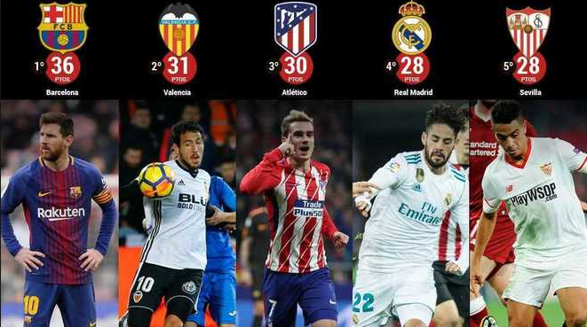 Primera Division La Liga Fixtures 2018 19 Point Table